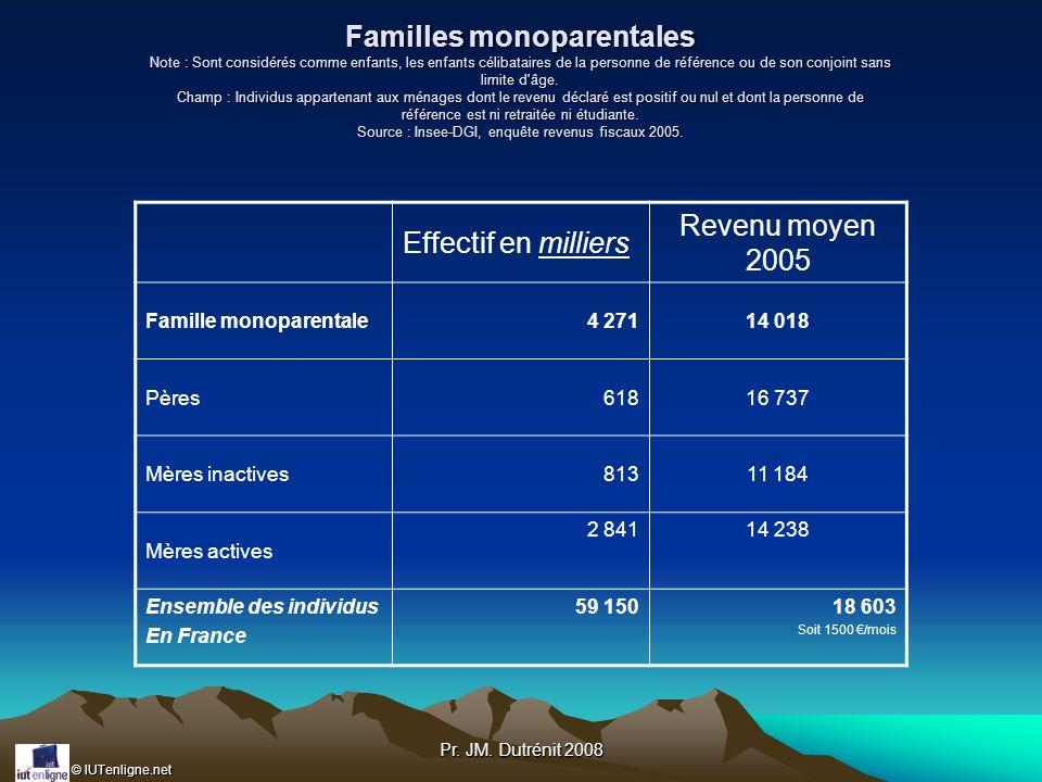 © IUTenligne.net Pr. JM. Dutrénit 2008 Familles monoparentales Note : Sont considérés comme enfants, les enfants célibataires de la personne de référe