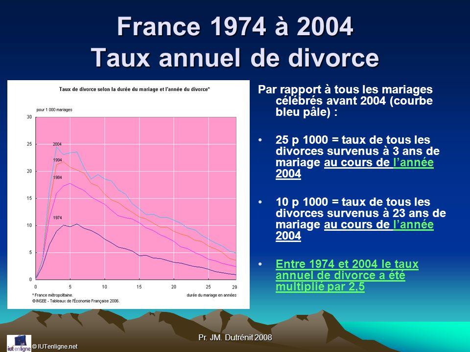 © IUTenligne.net Pr. JM. Dutrénit 2008 France 1974 à 2004 Taux annuel de divorce Par rapport à tous les mariages célébrés avant 2004 (courbe bleu pâle