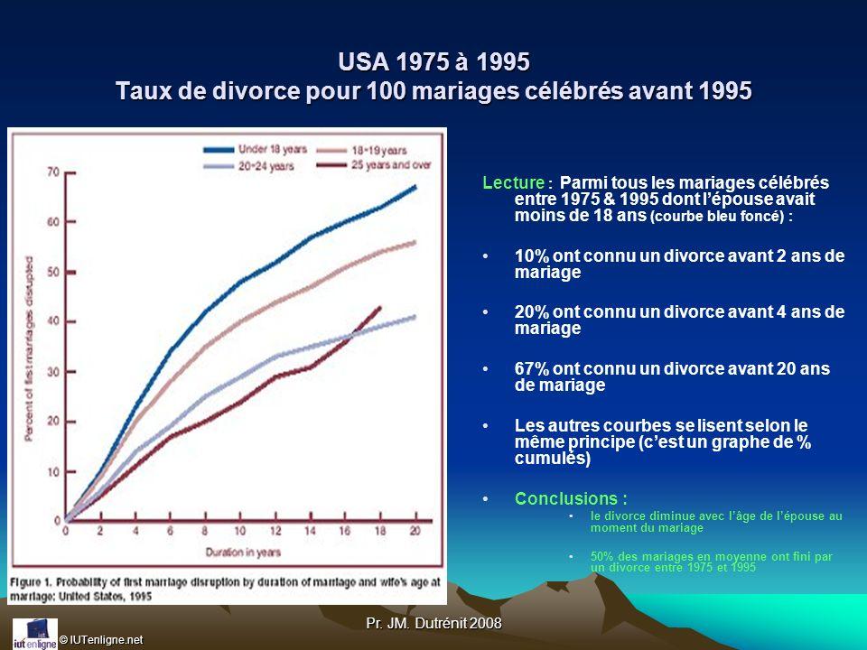 © IUTenligne.net Pr. JM. Dutrénit 2008 USA 1975 à 1995 Taux de divorce pour 100 mariages célébrés avant 1995 Lecture : Parmi tous les mariages célébré