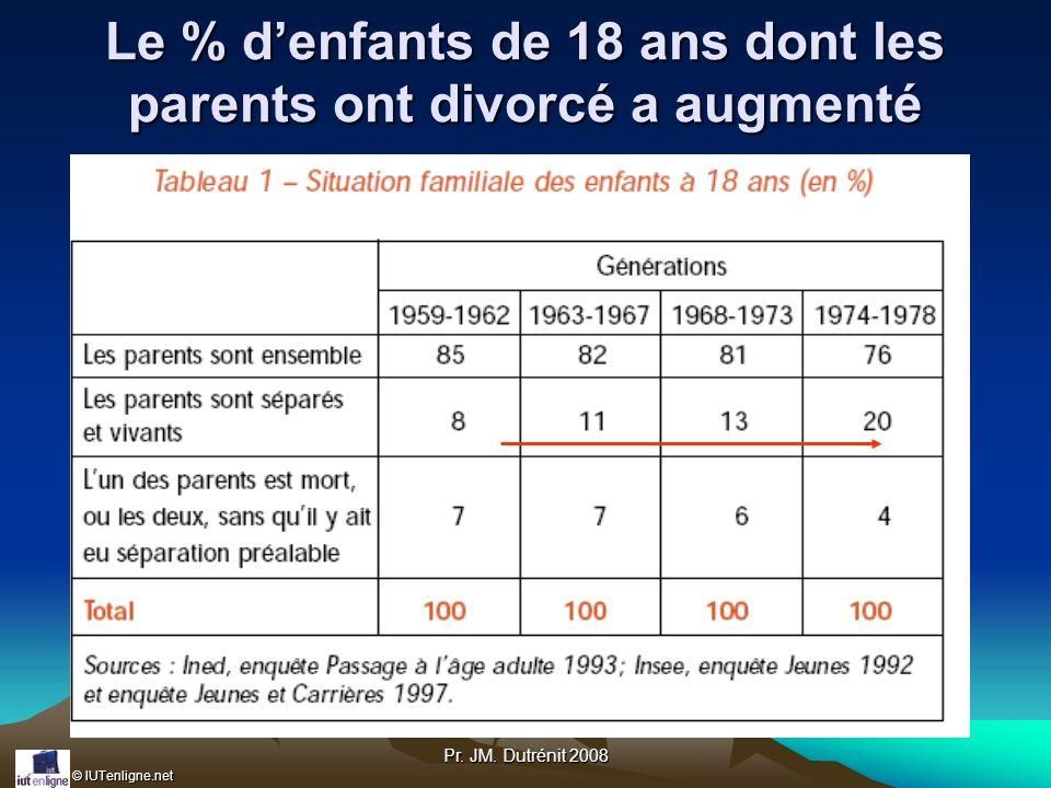© IUTenligne.net Pr. JM. Dutrénit 2008 Le % denfants de 18 ans dont les parents ont divorcé a augmenté