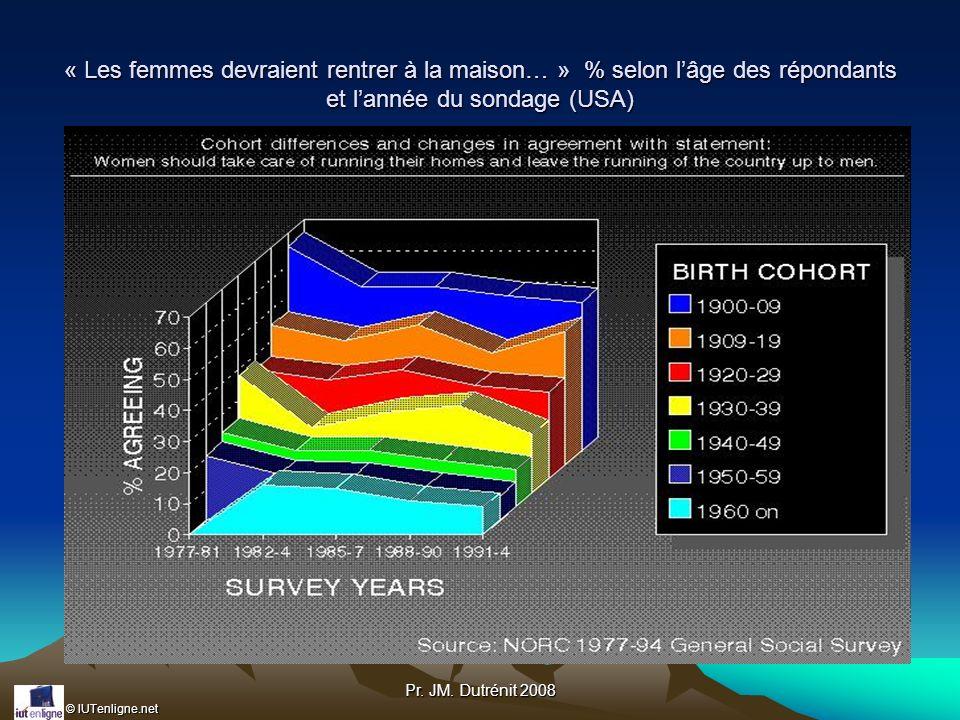 © IUTenligne.net Pr. JM. Dutrénit 2008 « Les femmes devraient rentrer à la maison… » % selon lâge des répondants et lannée du sondage (USA)