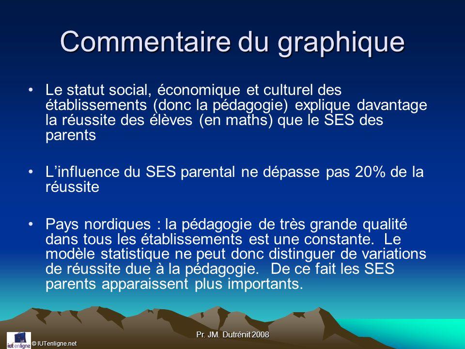 © IUTenligne.net Pr. JM. Dutrénit 2008 Commentaire du graphique Le statut social, économique et culturel des établissements (donc la pédagogie) expliq