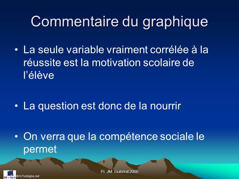 © IUTenligne.net Pr. JM. Dutrénit 2008 Commentaire du graphique La seule variable vraiment corrélée à la réussite est la motivation scolaire de lélève