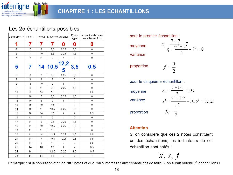18 Echantillon n°note 1note 2MoyenneVariance Ecart- type proportion de notes supérieures à 12 1777000 2787,50,250,50 37108,52,251,50 47119420 571410,5