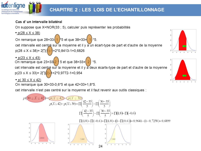 24 On suppose que X=NOR(33 ; 5), calculer puis représenter les probabilités p(28 X 38) On remarque que 28=33- 1 *5 et que 38=33+ 1 *5. cet intervalle