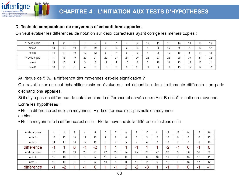63 D. Tests de comparaison de moyennes d échantillons appariés. On veut évaluer les différences de notation sur deux correcteurs ayant corrigé les mêm