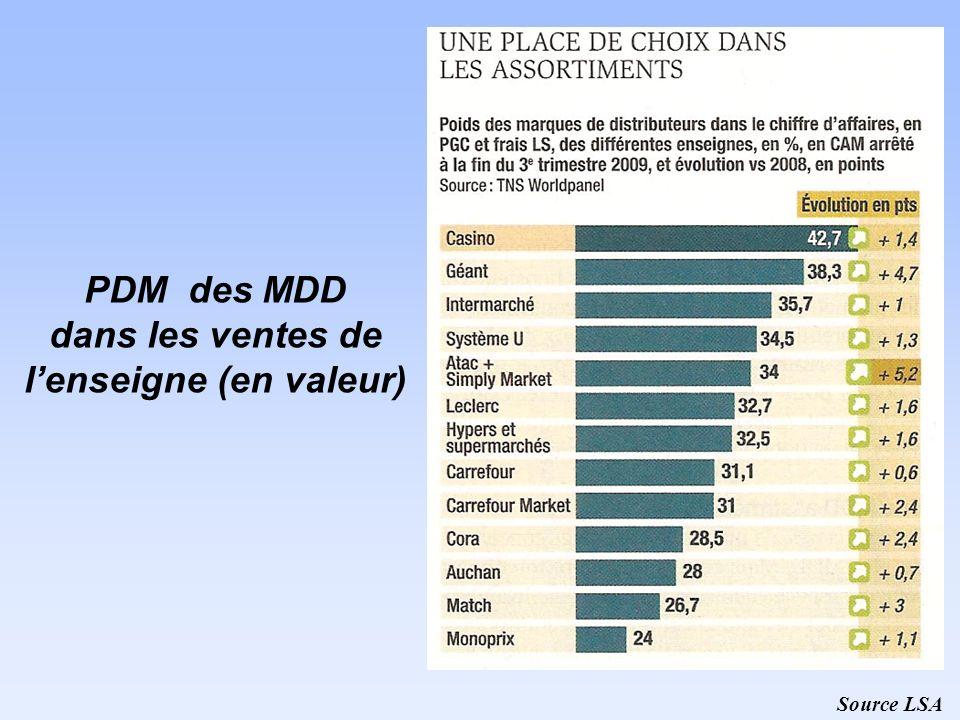 PDM des MDD dans les ventes de lenseigne (en valeur) Source LSA