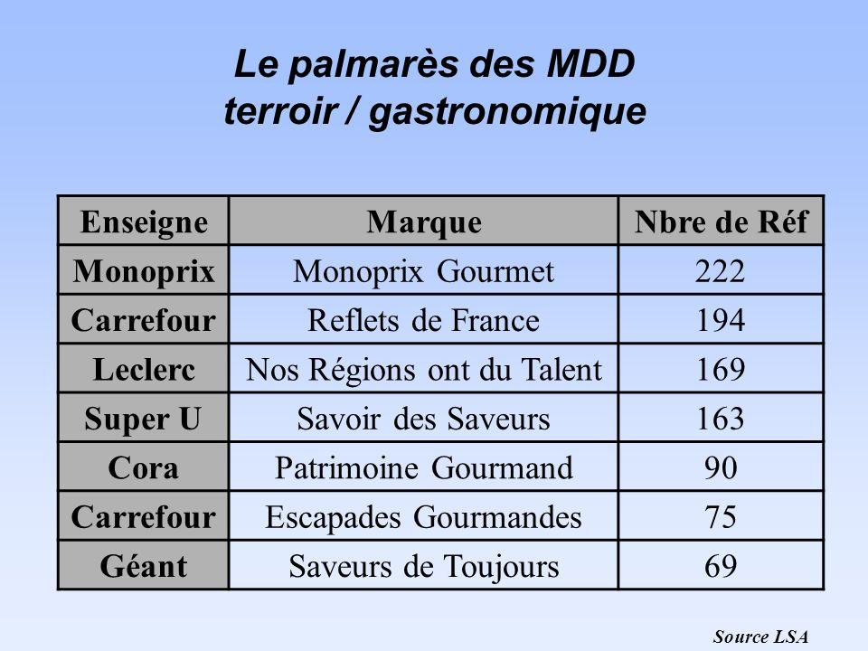 Le palmarès des MDD terroir / gastronomique EnseigneMarqueNbre de Réf MonoprixMonoprix Gourmet222 CarrefourReflets de France194 LeclercNos Régions ont
