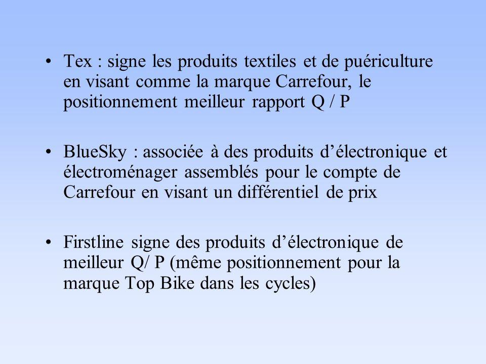 Tex : signe les produits textiles et de puériculture en visant comme la marque Carrefour, le positionnement meilleur rapport Q / P BlueSky : associée à des produits délectronique et électroménager assemblés pour le compte de Carrefour en visant un différentiel de prix Firstline signe des produits délectronique de meilleur Q/ P (même positionnement pour la marque Top Bike dans les cycles)
