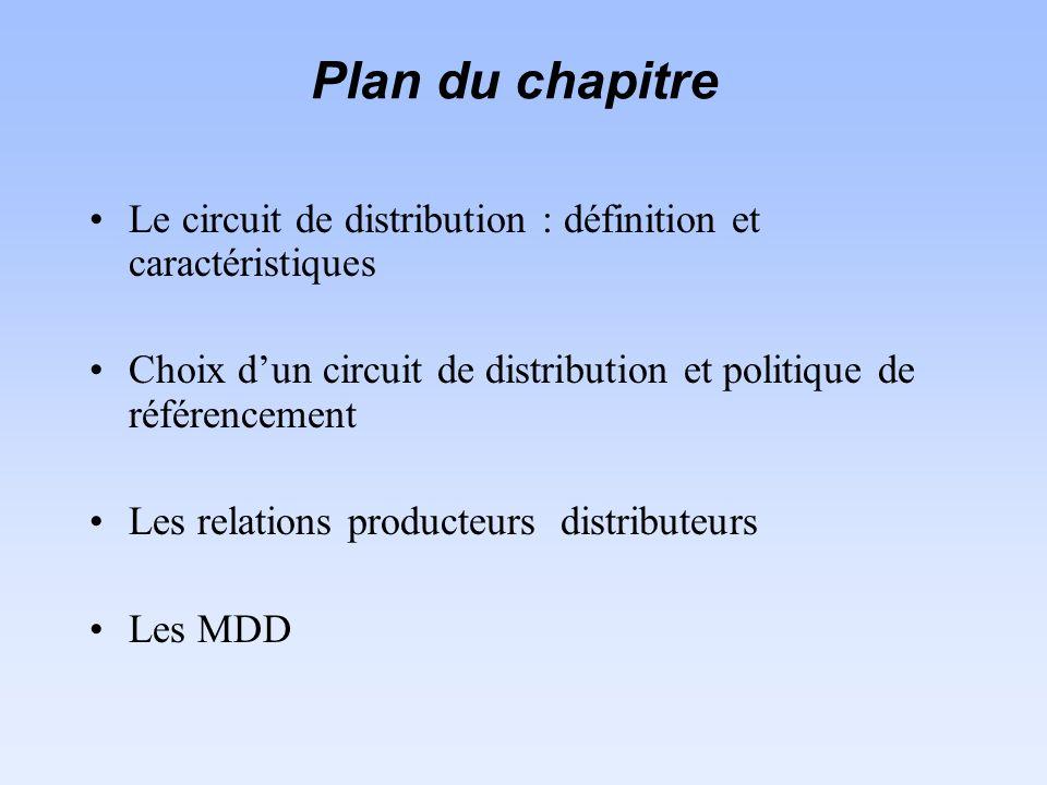 Plan du chapitre Le circuit de distribution : définition et caractéristiques Choix dun circuit de distribution et politique de référencement Les relations producteurs distributeurs Les MDD