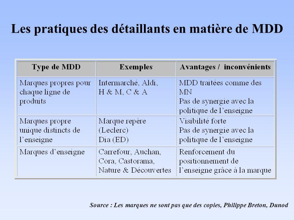 Les pratiques des détaillants en matière de MDD Source : Les marques ne sont pas que des copies, Philippe Breton, Dunod