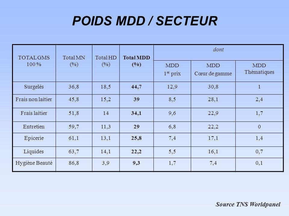 POIDS MDD / SECTEUR Source TNS Worldpanel TOTAL GMS 100 % Total MN (%) Total HD (%) Total MDD (%) dont MDD 1 er prix MDD Cœur de gamme MDD Thématiques