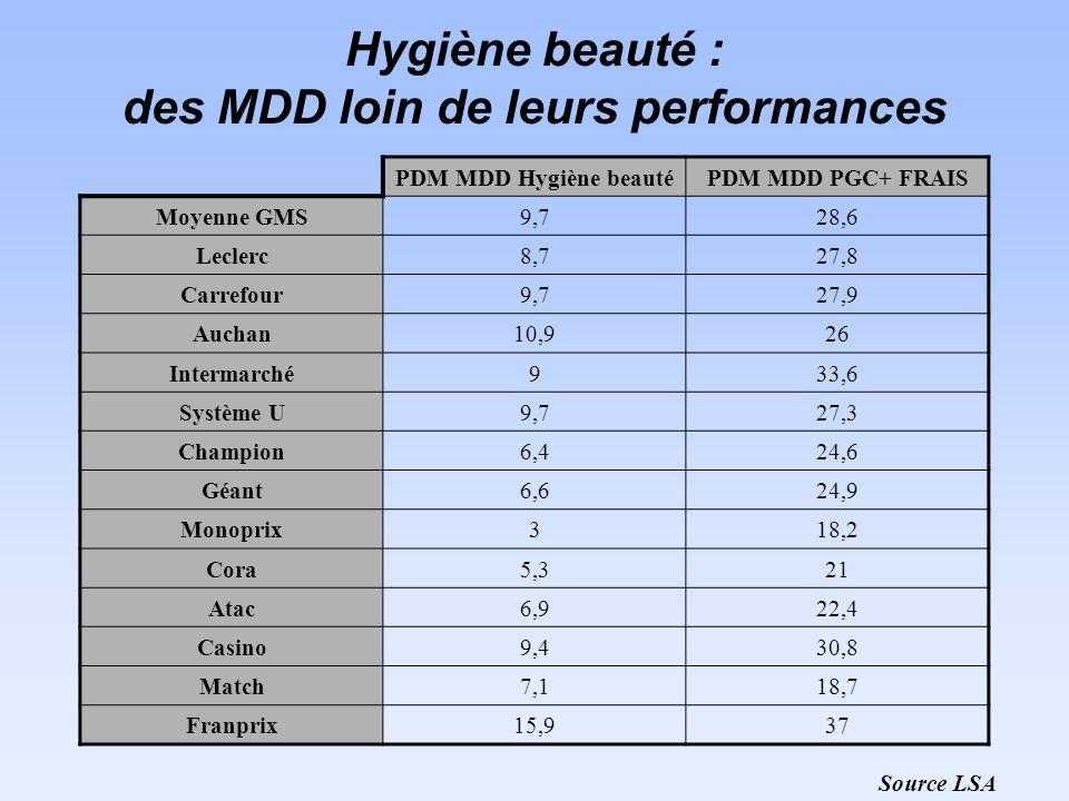 Hygiène beauté : des MDD loin de leurs performances PDM MDD Hygiène beautéPDM MDD PGC+ FRAIS Moyenne GMS9,728,6 Leclerc8,727,8 Carrefour9,727,9 Auchan10,926 Intermarché933,6 Système U9,727,3 Champion6,424,6 Géant6,624,9 Monoprix318,2 Cora5,321 Atac6,922,4 Casino9,430,8 Match7,118,7 Franprix15,937 Source LSA