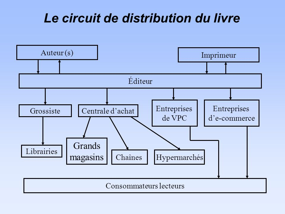 Le circuit de distribution du livre Auteur (s) Imprimeur Éditeur GrossisteCentrale dachat Entreprises de VPC Entreprises de-commerce Librairies Grands