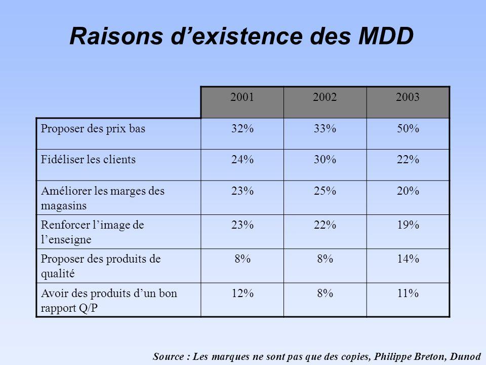 Raisons dexistence des MDD 200120022003 Proposer des prix bas32%33%50% Fidéliser les clients24%30%22% Améliorer les marges des magasins 23%25%20% Renforcer limage de lenseigne 23%22%19% Proposer des produits de qualité 8% 14% Avoir des produits dun bon rapport Q/P 12%8%11% Source : Les marques ne sont pas que des copies, Philippe Breton, Dunod
