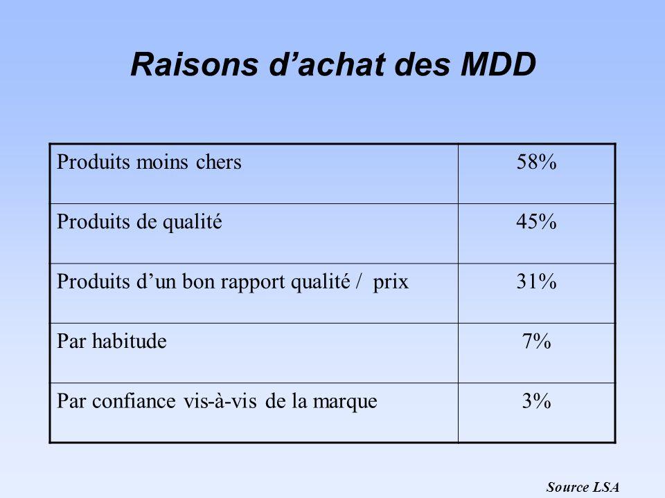 Raisons dachat des MDD Produits moins chers58% Produits de qualité45% Produits dun bon rapport qualité / prix31% Par habitude7% Par confiance vis-à-vis de la marque3% Source LSA