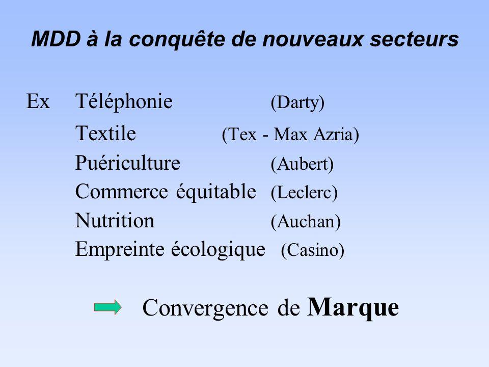 MDD à la conquête de nouveaux secteurs Ex Téléphonie (Darty) Textile (Tex - Max Azria) Puériculture (Aubert) Commerce équitable (Leclerc) Nutrition (Auchan) Empreinte écologique (Casino) Convergence de Marque