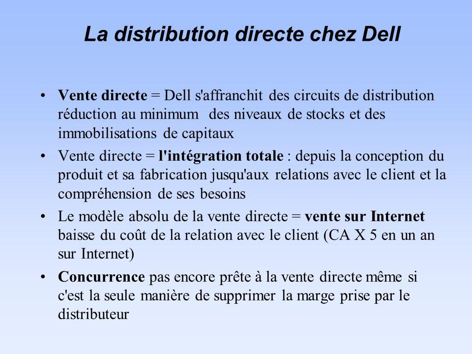 Vente directe = Dell s affranchit des circuits de distribution réduction au minimum des niveaux de stocks et des immobilisations de capitaux Vente directe = l intégration totale : depuis la conception du produit et sa fabrication jusqu aux relations avec le client et la compréhension de ses besoins Le modèle absolu de la vente directe = vente sur Internet baisse du coût de la relation avec le client (CA X 5 en un an sur Internet) Concurrence pas encore prête à la vente directe même si c est la seule manière de supprimer la marge prise par le distributeur La distribution directe chez Dell