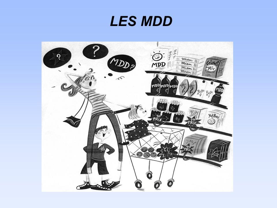 La déclinaison simultanée de plusieurs types de MDD : lexemple Carrefour Combinaison dune marque denseigne forte avec des marques spécialisées par catégories de produits Produits à marque Carrefour : positionnés comme le meilleur Q / P de leur catégorie ; Carrefour Bio : tous les produits logo AB Reflets de France : associés à des produits de terroir (recettes et procédés traditionnels par des producteurs locaux)