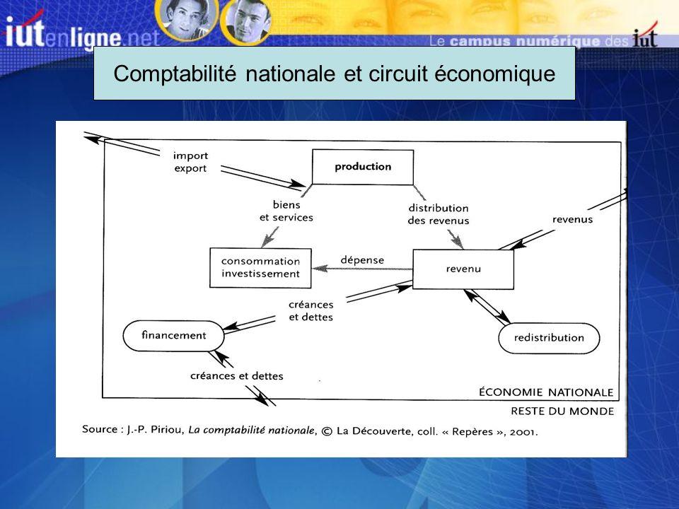 Comptabilité nationale et circuit économique