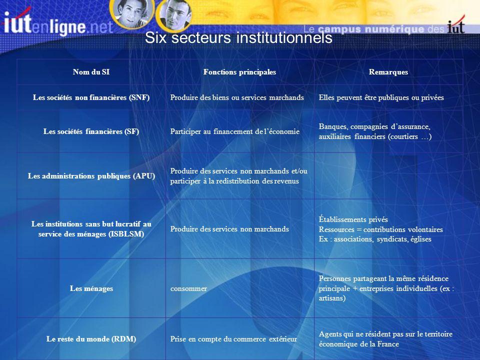 Six secteurs institutionnels Nom du SIFonctions principalesRemarques Les sociétés non financières (SNF)Produire des biens ou services marchandsElles p