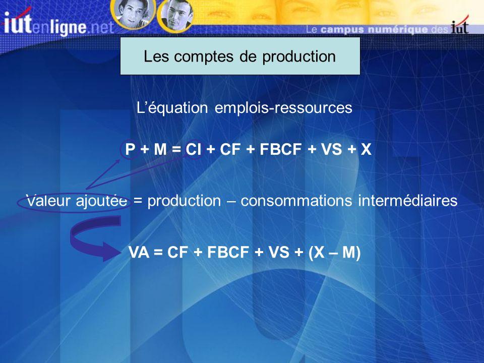 Les comptes de production Léquation emplois-ressources P + M = CI + CF + FBCF + VS + X Valeur ajoutée = production – consommations intermédiaires VA =