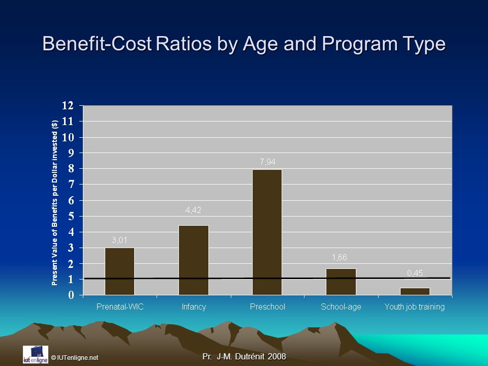 © IUTenligne.net Pr. J-M. Dutrénit 2008 Benefit-Cost Ratios by Age and Program Type
