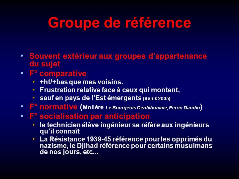 Groupe de référence Souvent extérieur aux groupes dappartenance du sujet F° comparative +ht/+bas que mes voisins. Frustration relative face à ceux qui