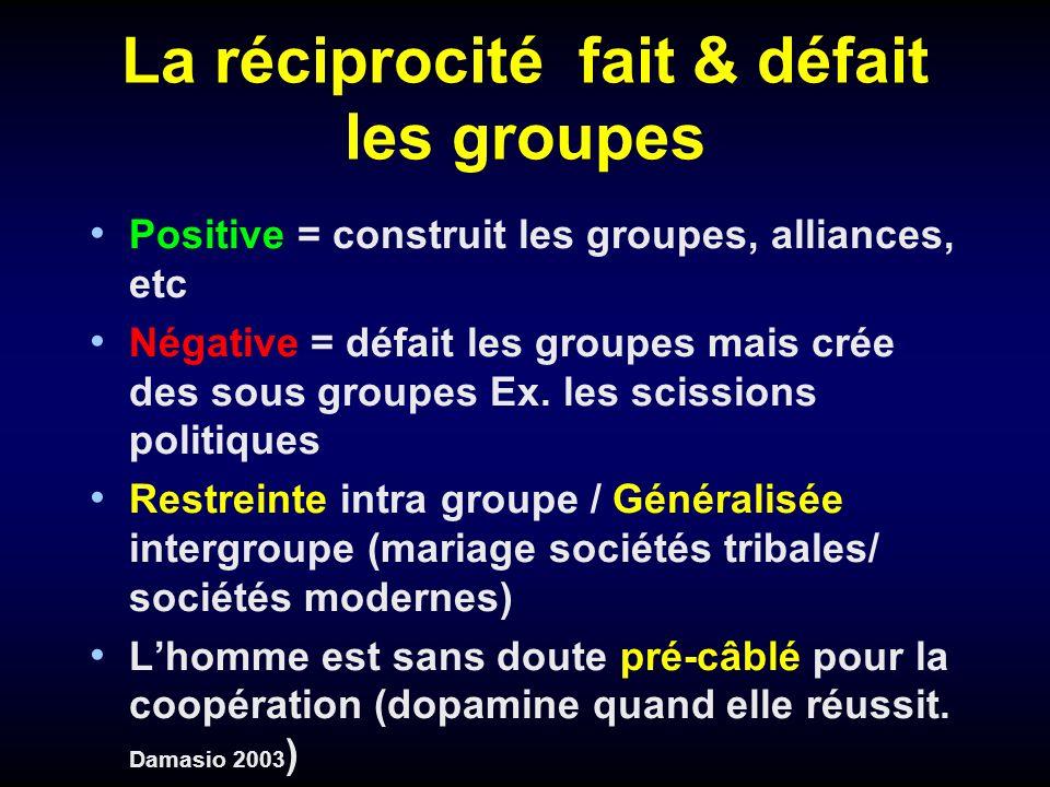 La réciprocité fait & défait les groupes Positive = construit les groupes, alliances, etc Négative = défait les groupes mais crée des sous groupes Ex.