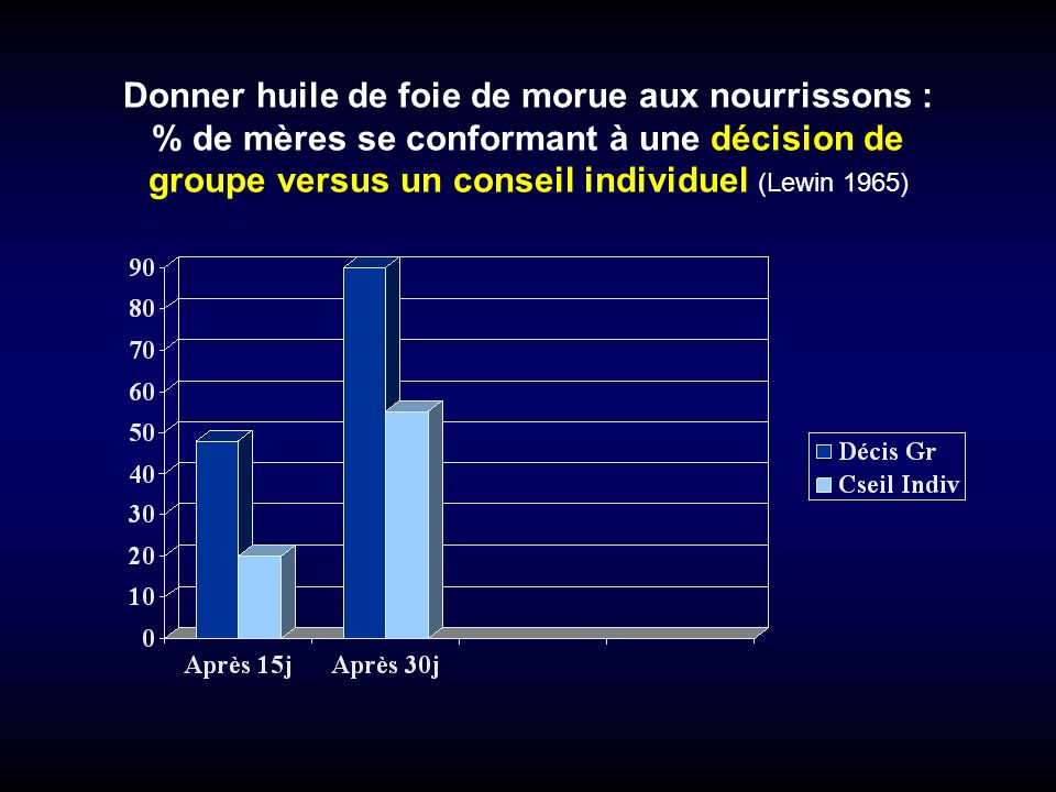 Donner huile de foie de morue aux nourrissons : % de mères se conformant à une décision de groupe versus un conseil individuel (Lewin 1965)