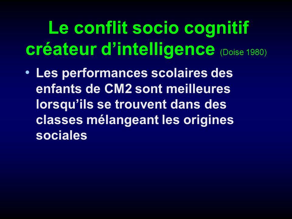Le conflit socio cognitif créateur dintelligence (Doise 1980) Les performances scolaires des enfants de CM2 sont meilleures lorsquils se trouvent dans