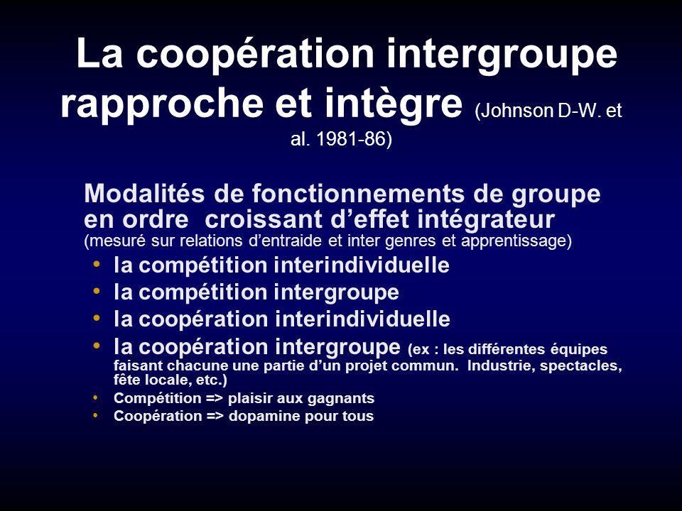 La coopération intergroupe rapproche et intègre (Johnson D-W. et al. 1981-86) Modalités de fonctionnements de groupe en ordre croissant deffet intégra