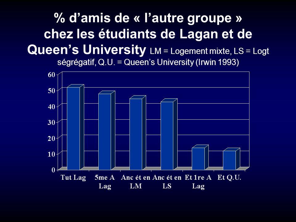 % damis de « lautre groupe » chez les étudiants de Lagan et de Queens University LM = Logement mixte, LS = Logt ségrégatif, Q.U. = Queens University (