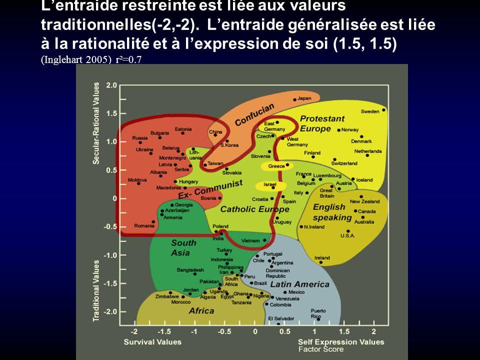 Lentraide restreinte est liée aux valeurs traditionnelles(-2,-2). Lentraide généralisée est liée à la rationalité et à lexpression de soi (1.5, 1.5) (
