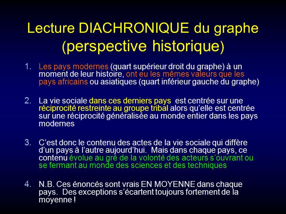 Lecture DIACHRONIQUE du graphe ( perspective historique ) 1. Les pays modernes (quart supérieur droit du graphe) à un moment de leur histoire, ont eu