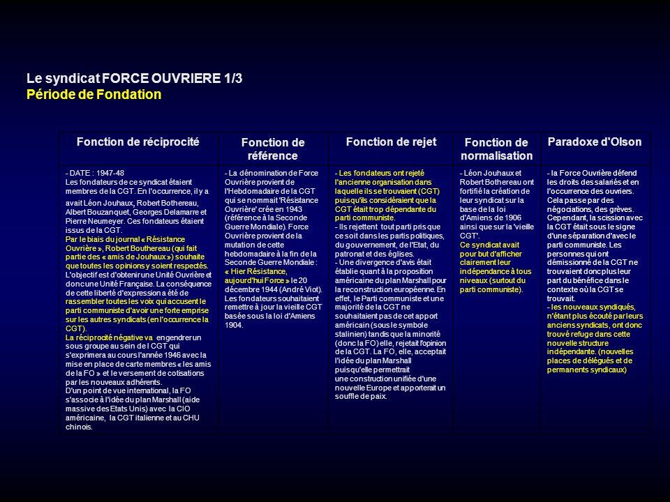 Le syndicat FORCE OUVRIERE 1/3 Période de Fondation Fonction de réciprocitéFonction de référence Fonction de rejetFonction de normalisation Paradoxe d