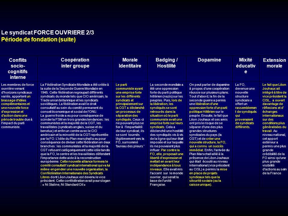 Le syndicat FORCE OUVRIERE 2/3 Période de fondation (suite) Conflits socio- cognitifs interne Coopération inter groupe Morale Identitaire Badging / Ho