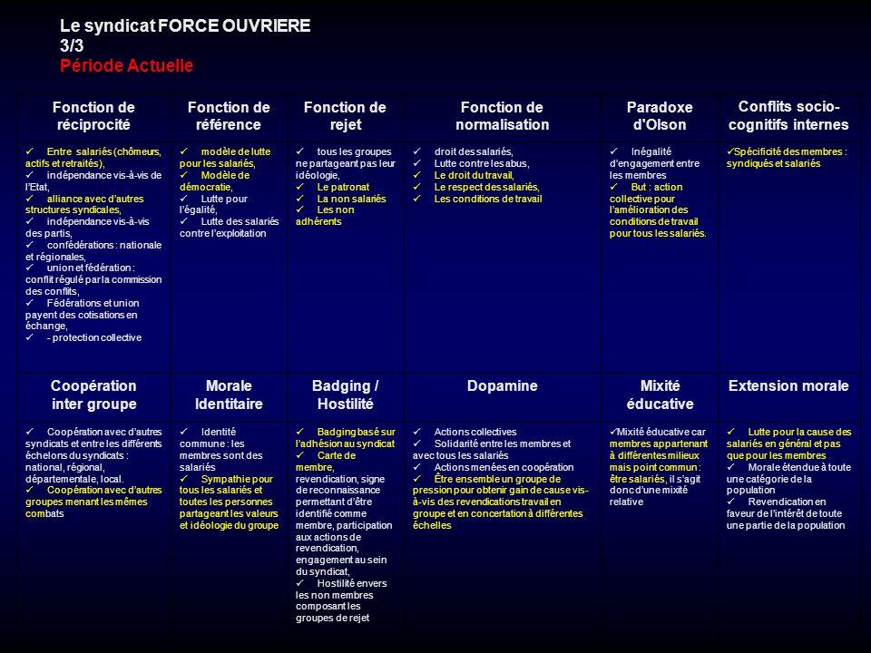 Le syndicat FORCE OUVRIERE 3/3 Période Actuelle Fonction de réciprocité Fonction de référence Fonction de rejet Fonction de normalisation Paradoxe d'O