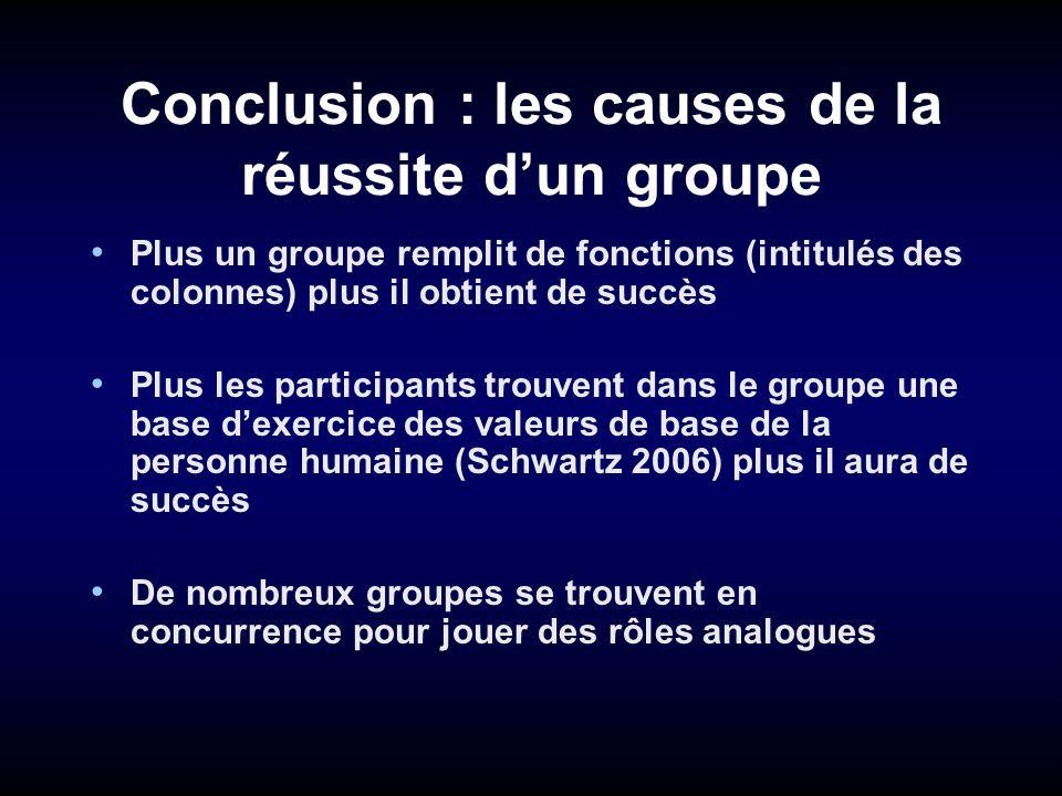 Conclusion : les causes de la réussite dun groupe Plus un groupe remplit de fonctions (intitulés des colonnes) plus il obtient de succès Plus les part