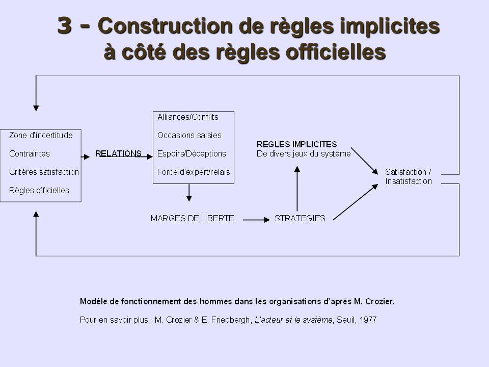 3 - Construction de règles implicites à côté des règles officielles 3 - Construction de règles implicites à côté des règles officielles