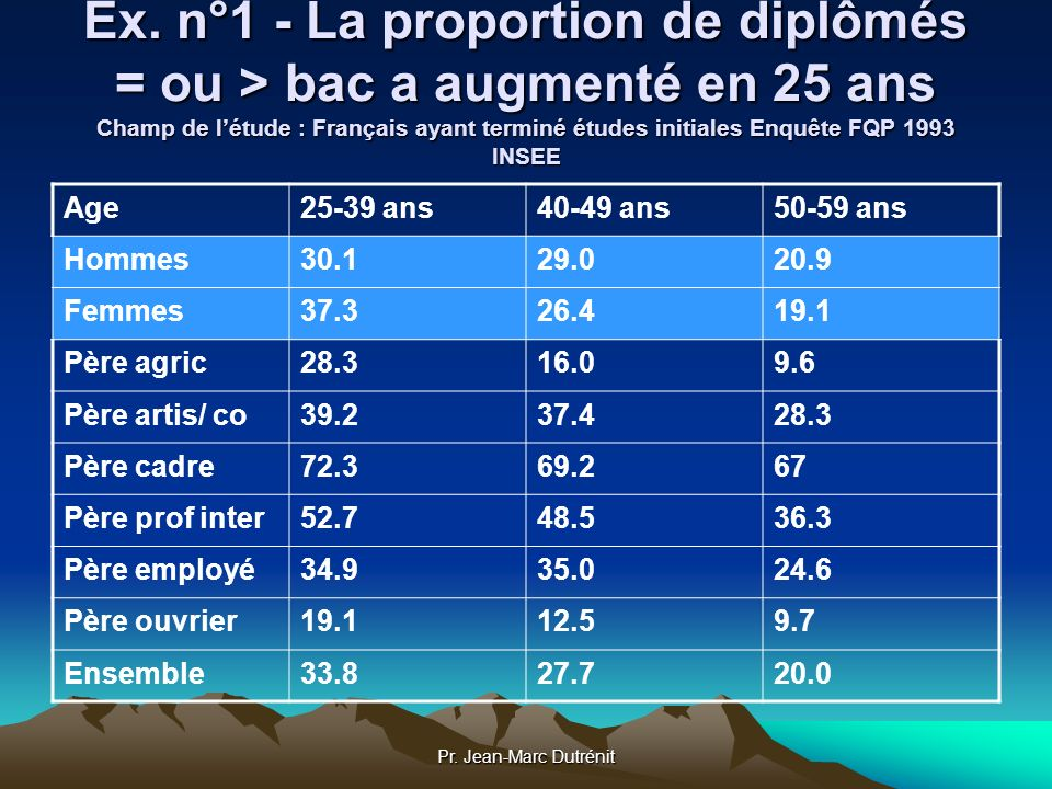 Pr. Jean-Marc Dutrénit Ex. n°1 - La proportion de diplômés = ou > bac a augmenté en 25 ans Champ de létude : Français ayant terminé études initiales E