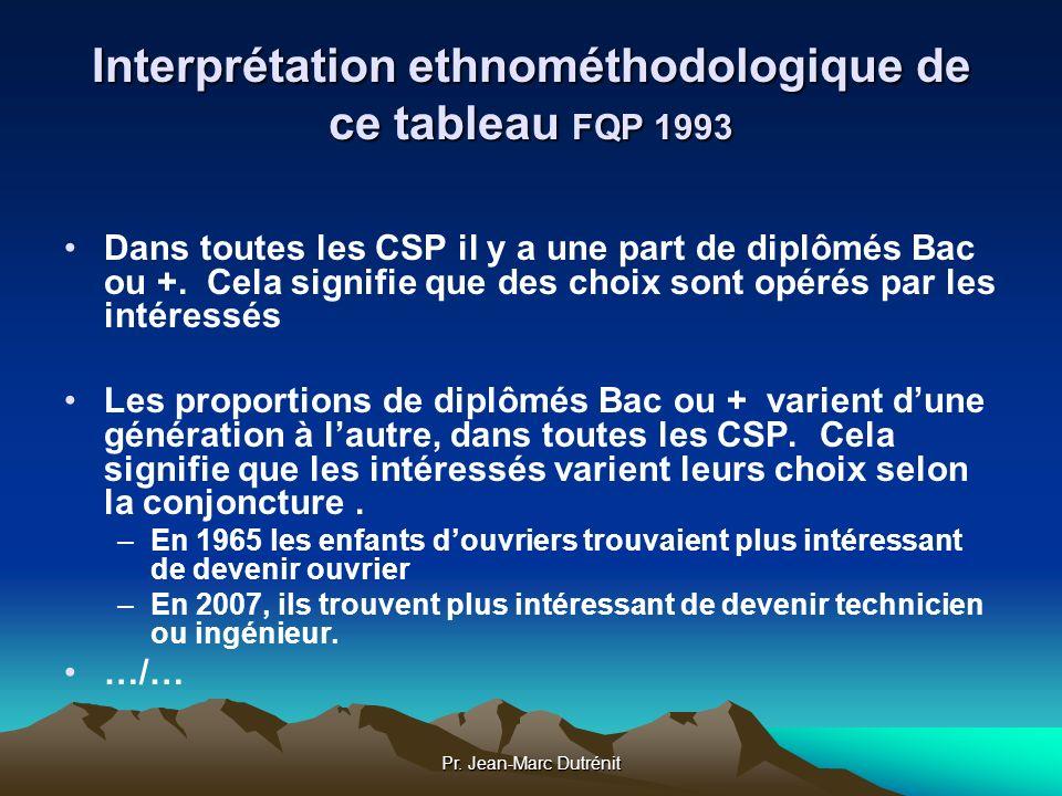 Pr. Jean-Marc Dutrénit Interprétation ethnométhodologique de ce tableau FQP 1993 Dans toutes les CSP il y a une part de diplômés Bac ou +. Cela signif