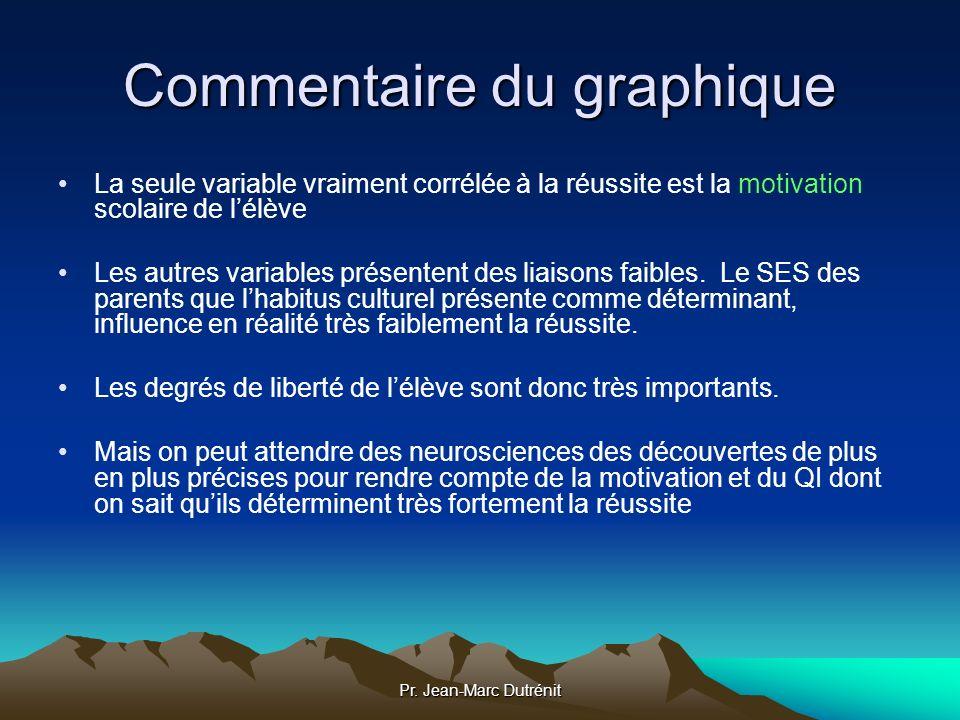 Pr. Jean-Marc Dutrénit Commentaire du graphique La seule variable vraiment corrélée à la réussite est la motivation scolaire de lélève Les autres vari