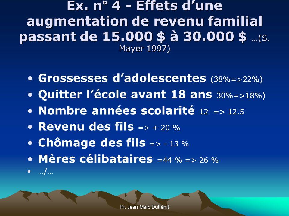 Pr. Jean-Marc Dutrénit Ex. n° 4 - Effets dune augmentation de revenu familial passant de 15.000 $ à 30.000 $ …(S. Mayer 1997) Grossesses dadolescentes