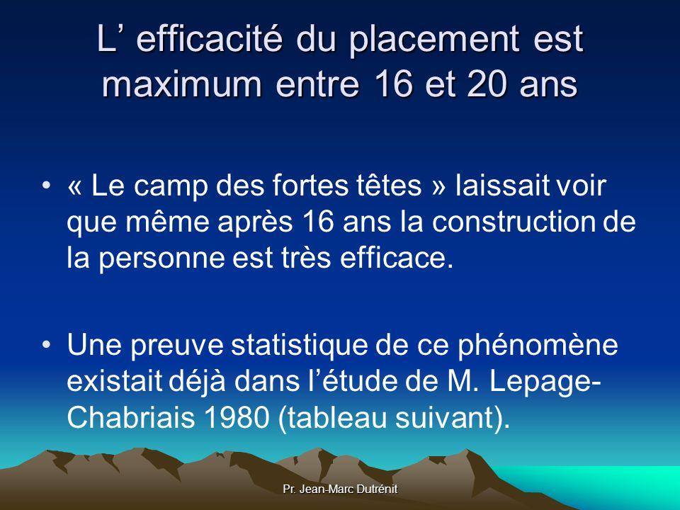 Pr. Jean-Marc Dutrénit L efficacité du placement est maximum entre 16 et 20 ans « Le camp des fortes têtes » laissait voir que même après 16 ans la co