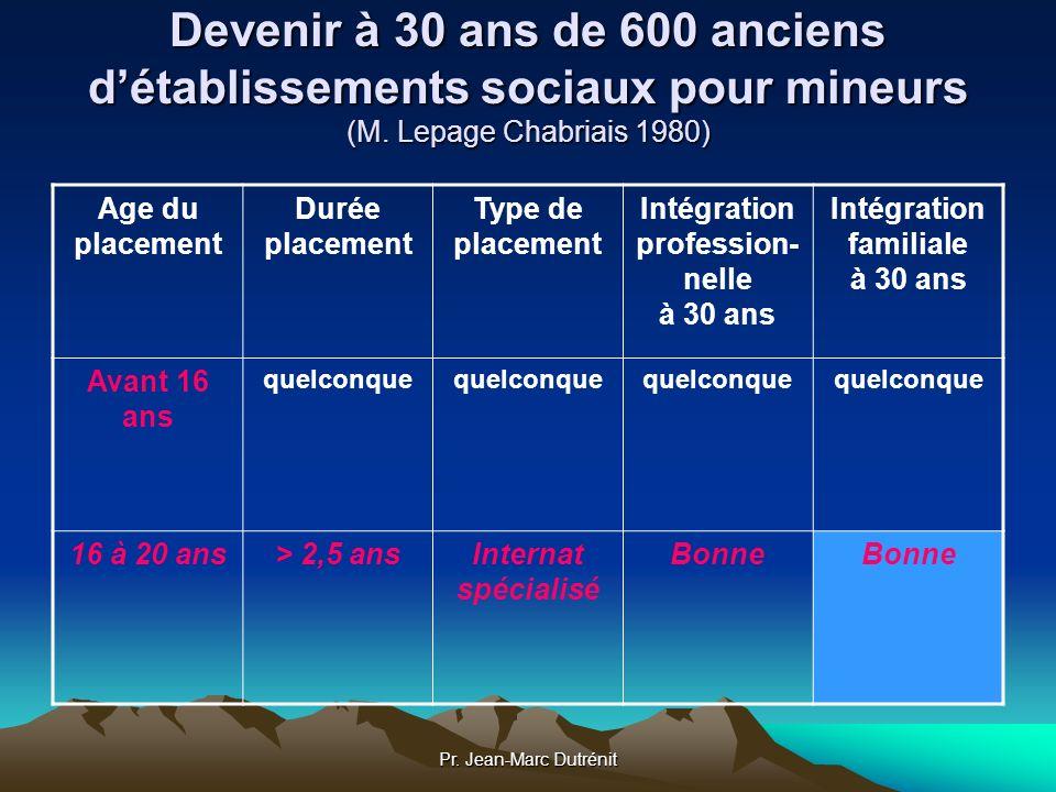 Pr. Jean-Marc Dutrénit Devenir à 30 ans de 600 anciens détablissements sociaux pour mineurs (M. Lepage Chabriais 1980) Age du placement Durée placemen