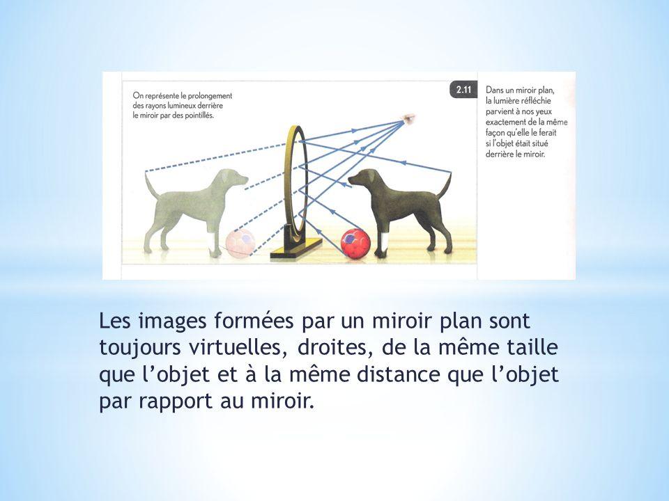 Les images formées par un miroir plan sont toujours virtuelles, droites, de la même taille que lobjet et à la même distance que lobjet par rapport au