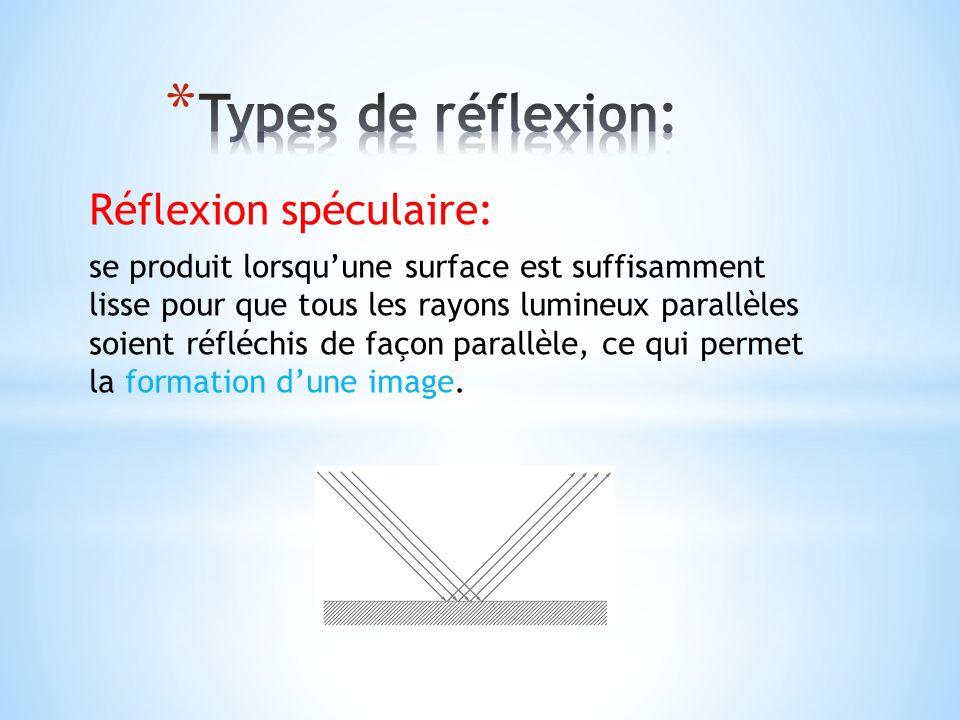 Réflexion spéculaire: se produit lorsquune surface est suffisamment lisse pour que tous les rayons lumineux parallèles soient réfléchis de façon paral