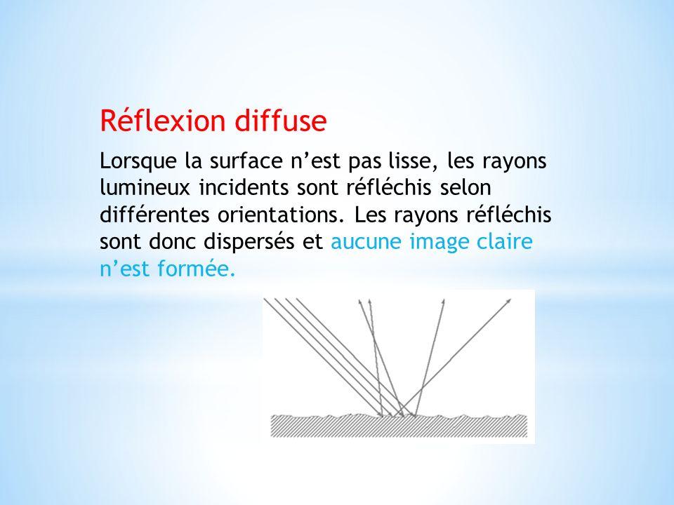 Réflexion diffuse Lorsque la surface nest pas lisse, les rayons lumineux incidents sont réfléchis selon différentes orientations. Les rayons réfléchis