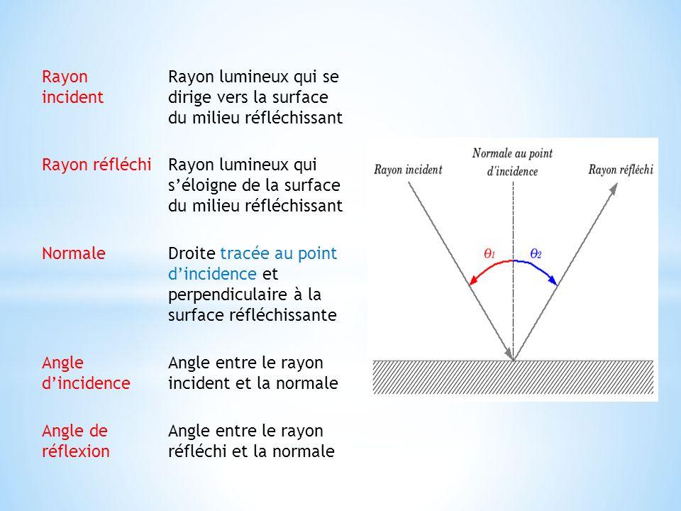 Rayon incident Rayon lumineux qui se dirige vers la surface du milieu réfléchissant Rayon réfléchiRayon lumineux qui séloigne de la surface du milieu